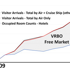 Riding the VRBO Wave